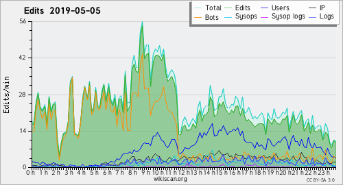 Graphique des modifications 5 May 2019